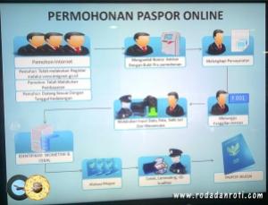 alur permohonan paspor online
